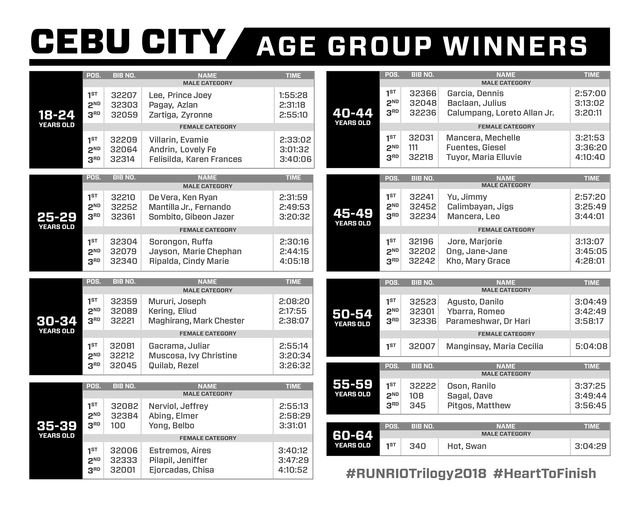 AGE GROUP CATEGORY WINNERS! (CEBU)